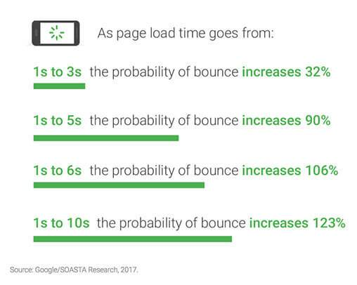On-Page SEO load time bounce
